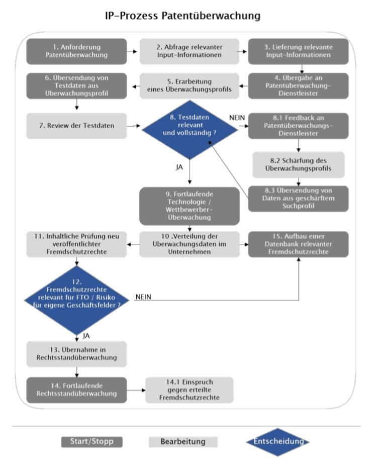 IP Prozess Patentueberwachung