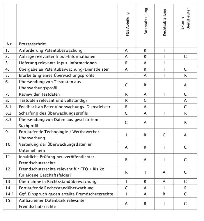 RACI-Matrix für den Prozess Patentueberwachung